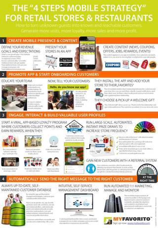 "The ""4 steps mobile strategy"" for brick and mortar, retail stores and restaurants"