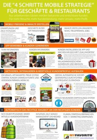 MYFAVORITO DE 4 schritte mobile strategie